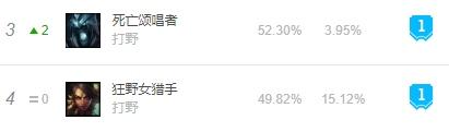 11.17韩服T1级AP打野死歌豹女成节奏大师